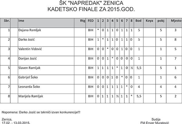 Tabela-Kadetskog-prvenstva-kluba-SK-Napredak-Zenica-2015