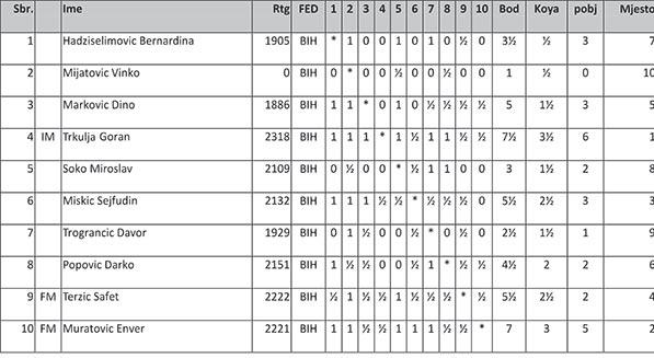 Tabela_SK_Napredak2015